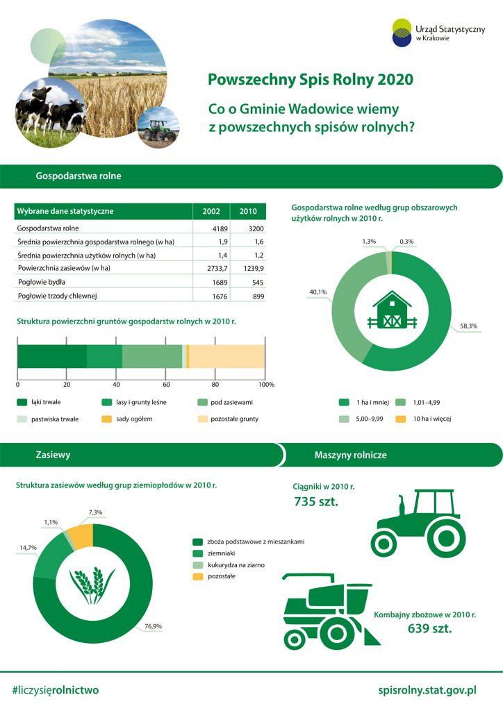 Wadowice 1 724x1024 - Powszechny Spis Rolny 2020