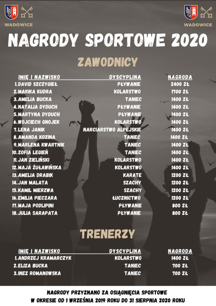 126260866 998023137351872 6644907369996587653 n 724x1024 - Poznajcie nazwiska sportowej dumy Wadowic