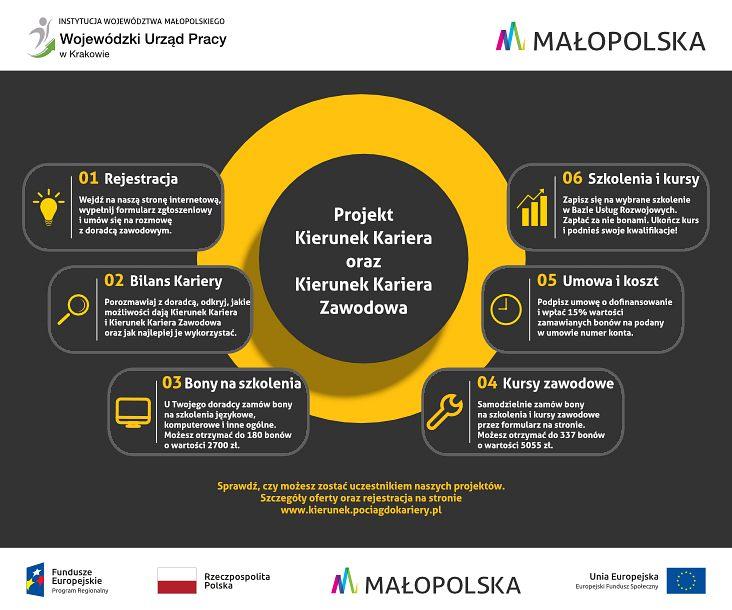 infografika z belka - Doradztwo zawodowe i szkolenia dla osób pracujących